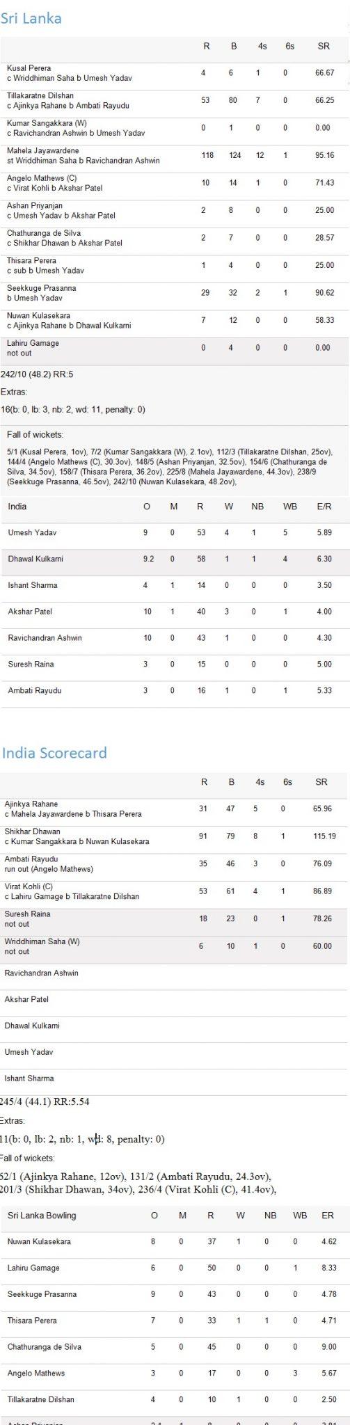 Scorecard-ind-sri-3rd-ODI