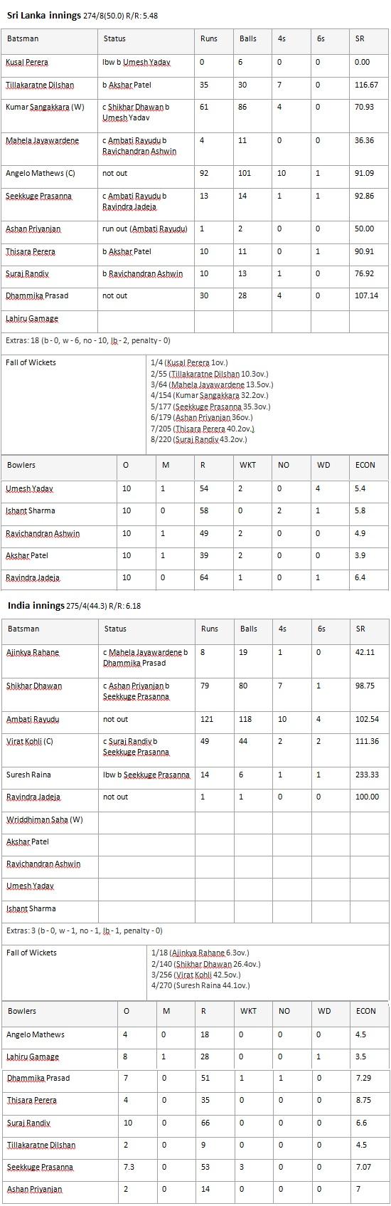 ind-sri-scorecard-2nd-ODI-tecake