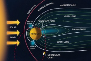 mercury-magneticfield-tecake