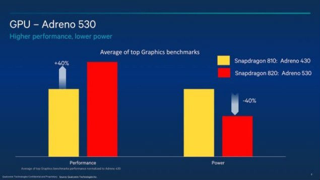 Qualcomm Sanpdragon 820 - Adreno 530 GPU - The TeCake