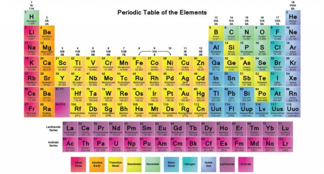 Periodic table of elements iupac urtaz Image collections