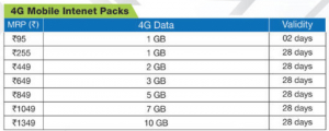 Reliance 4G tariffs Plan