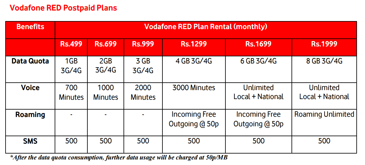 Vodafone RED plans
