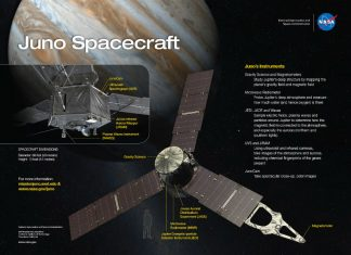 Everything you need to know about NASA Juno spacecraft on its 5th anniversary