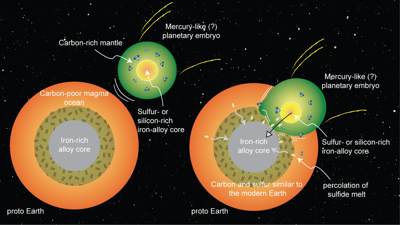 Researchers from Rice University say that around 4.4 billion years ago, a Mercury-like planet smashed into Earth, seeding our primordial planet with life-giving carbon. Had this never occurred, it's an open question as to whether or not life could have ever emerged.
