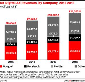 UK-Digital-Ad-Revenues-by-Company-2015-2018-millions-of-£.
