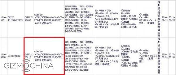 OnePlus leak GizmoChina