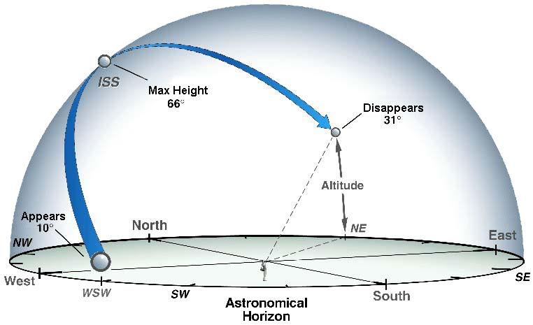 astro-horizon
