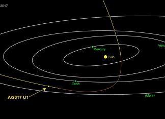 Asteroids, Comets, Jet Propulsion Laboratory, Solar System