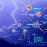 Antimatter Lightning