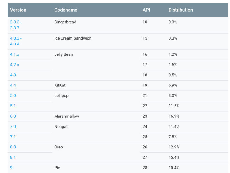 Android Pie distribution chart escalates to 10.4% as on May 2019