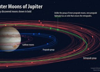 12 new moons found around Jupiter of which, one is an oddball
