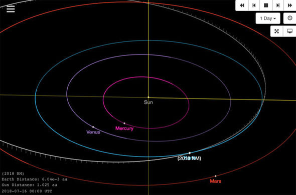 A 62-feet asteroid NM 2018 will zip past the Earth tomorrow morning