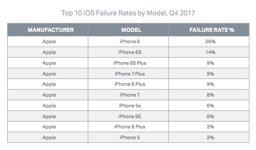 These are the worst performing smartphones from Android and iOS as of Q4 2017